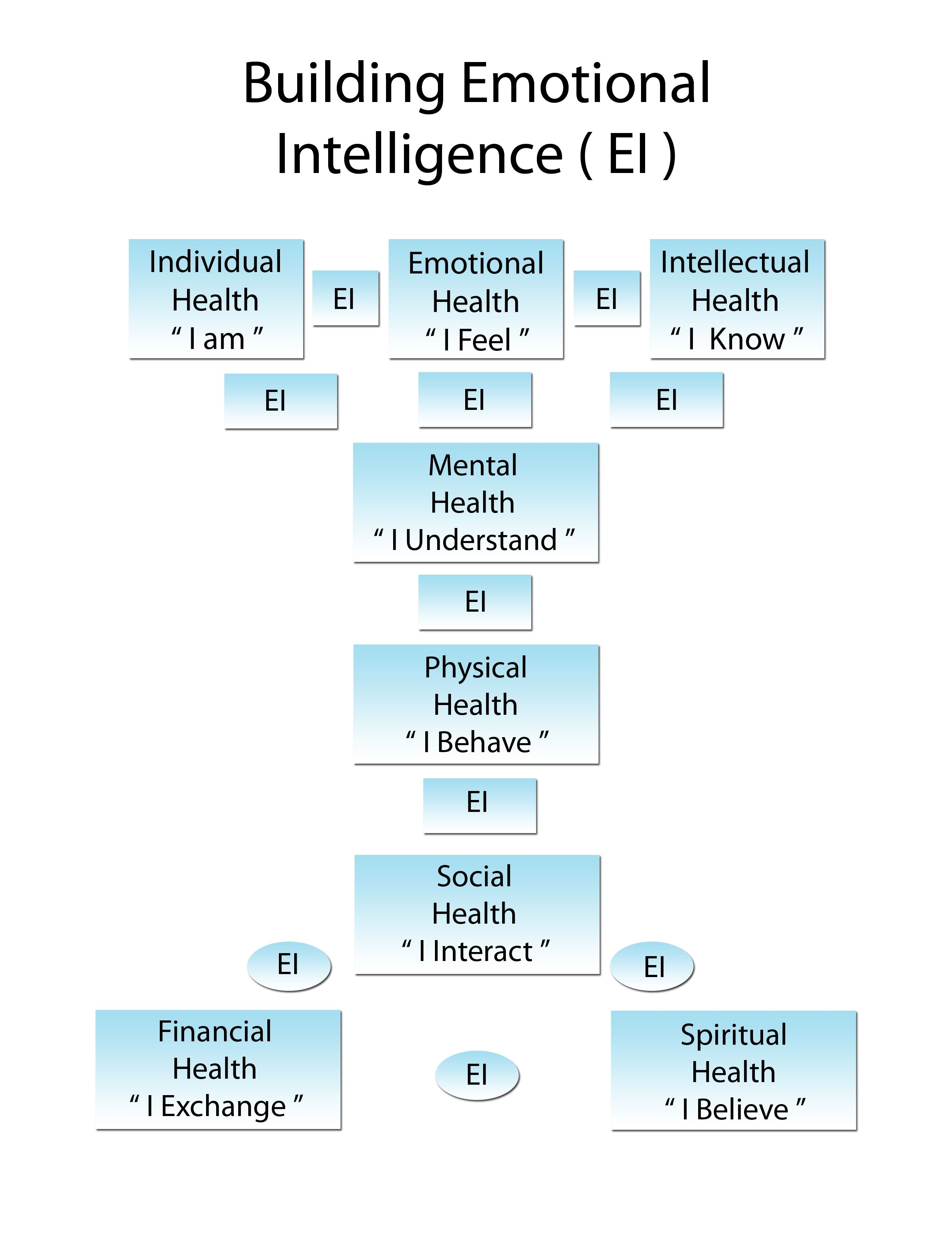 Drw emotional intelligence model drw life skills institute drw emotional intelligence model xflitez Choice Image