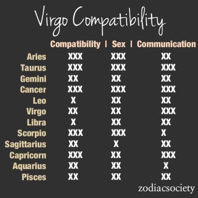 Virgo compatibility table