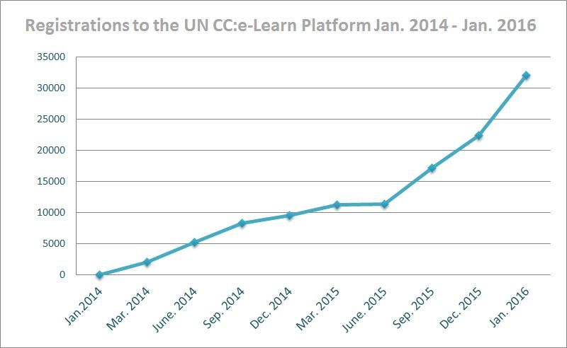 Number of registration to UN CC:e-Learning Platform
