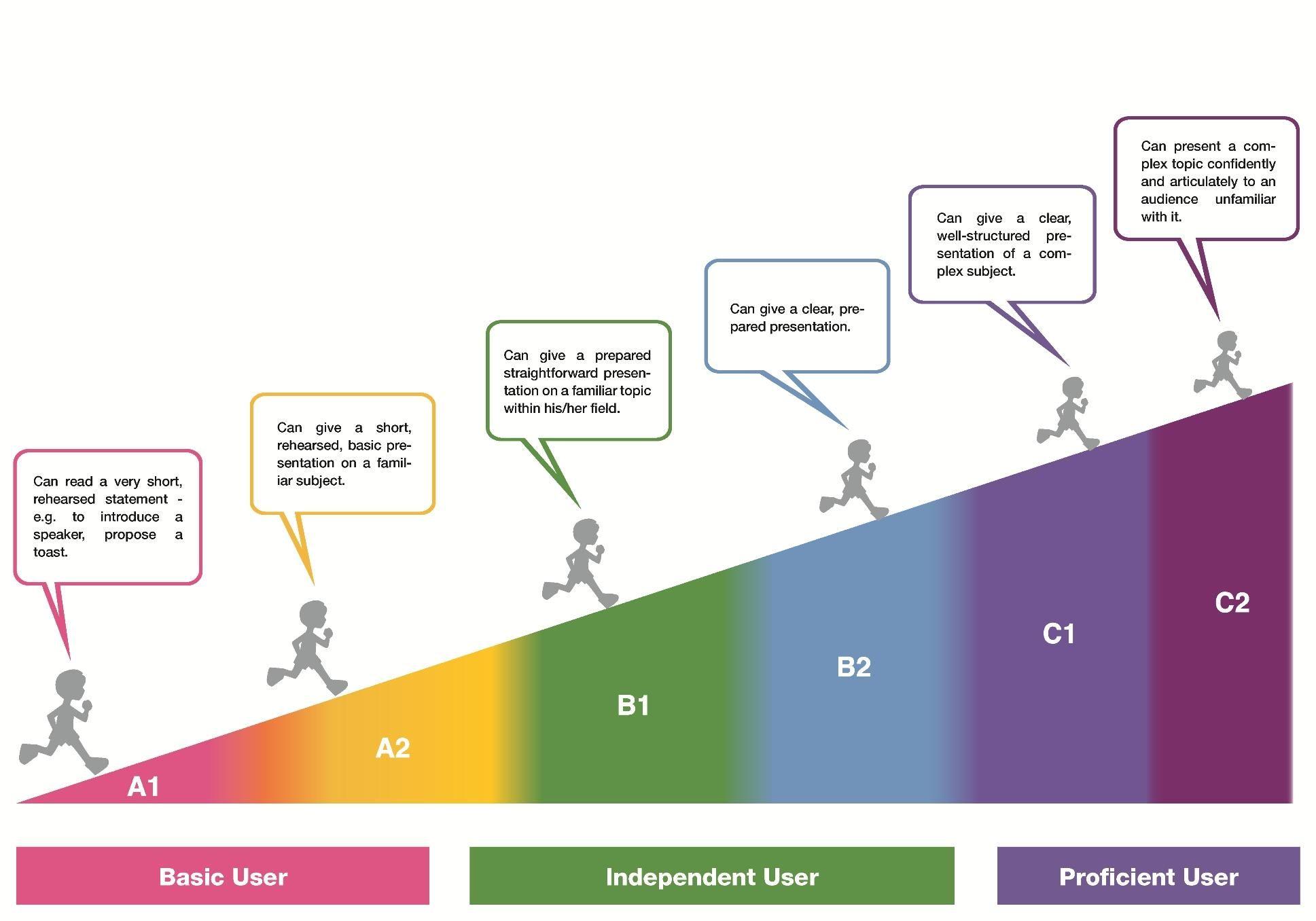 english levels intermediate cefr Buscar con Google