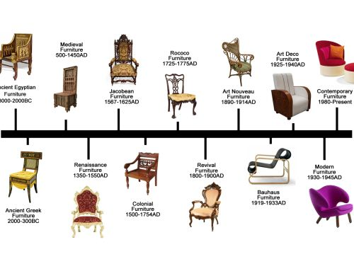 Chair types google search furniture classification for Different types of design styles