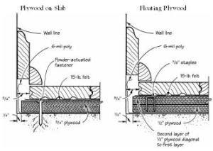 Q A Wood Floors Over Concrete Slabs Concrete Slab Wood Floors Solid Wood Flooring