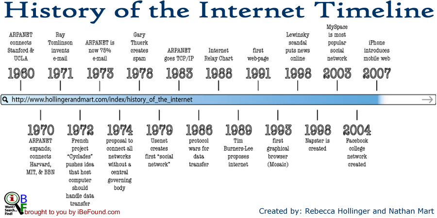 the birth of the internet On october 29, 1969 at 10:30 pm, internet history was made the internet was  born with the transfer of one simple message.