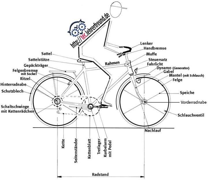 Der Fahrrad German Learning German Learn German German Language