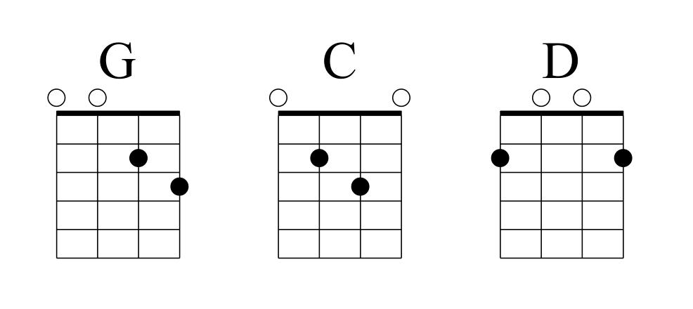 Learn Mandolin Chords for Popular Songs & Folk Music