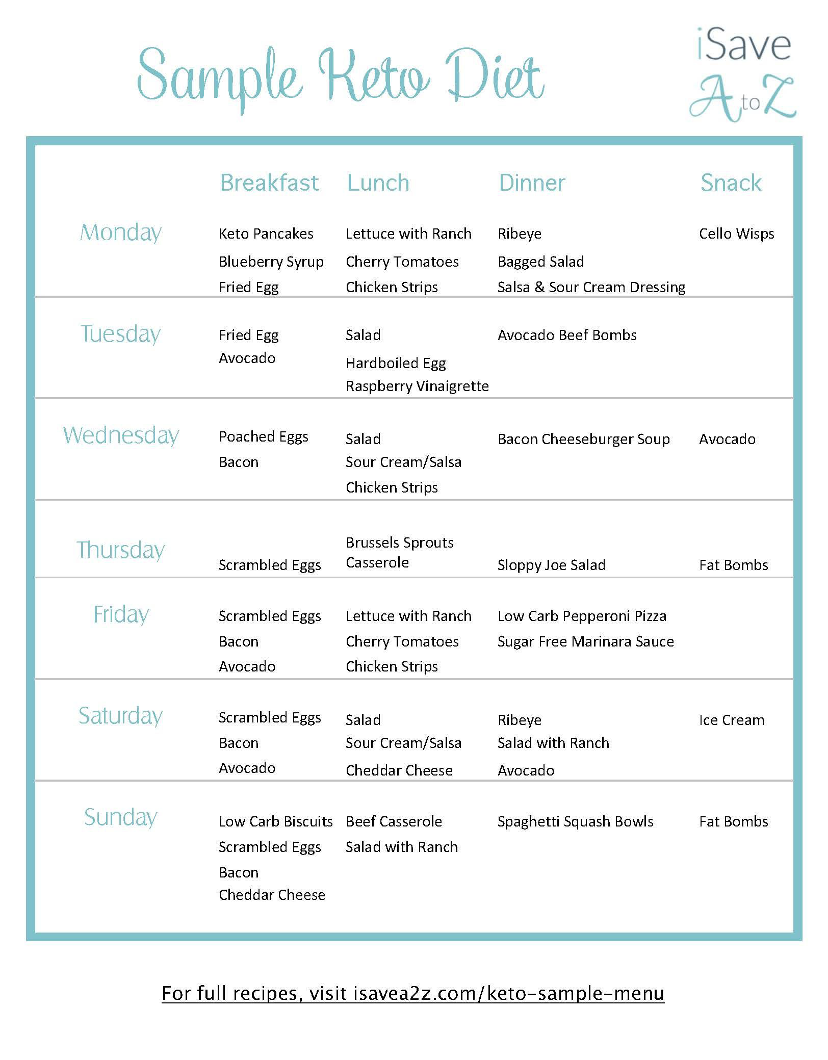 keto diet plan template