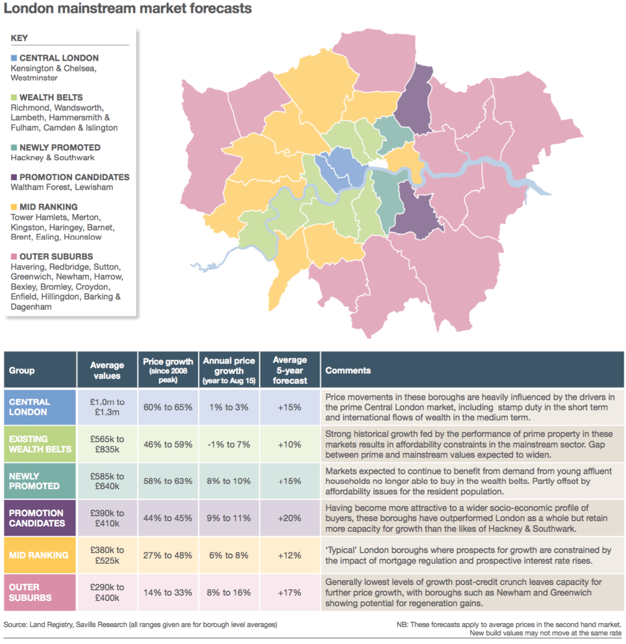 Savills Mainstream London forecast map | Infography | Map ... on london real estate chart, london real estate listings, london golf courses map, greater-london postcode map,