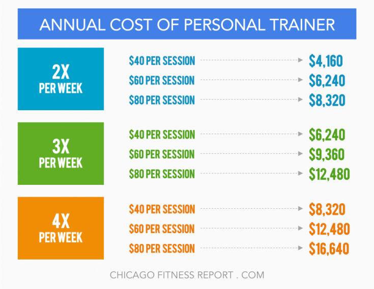 Annual Cost Of Personal Trainer Go To Muscleandmotion To
