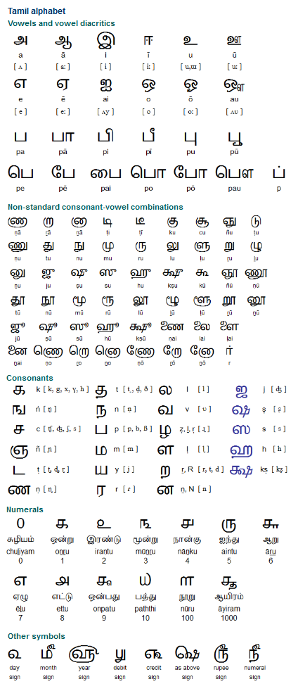 Tamil (தமிழ்), a Dravidian language spoken by around 52