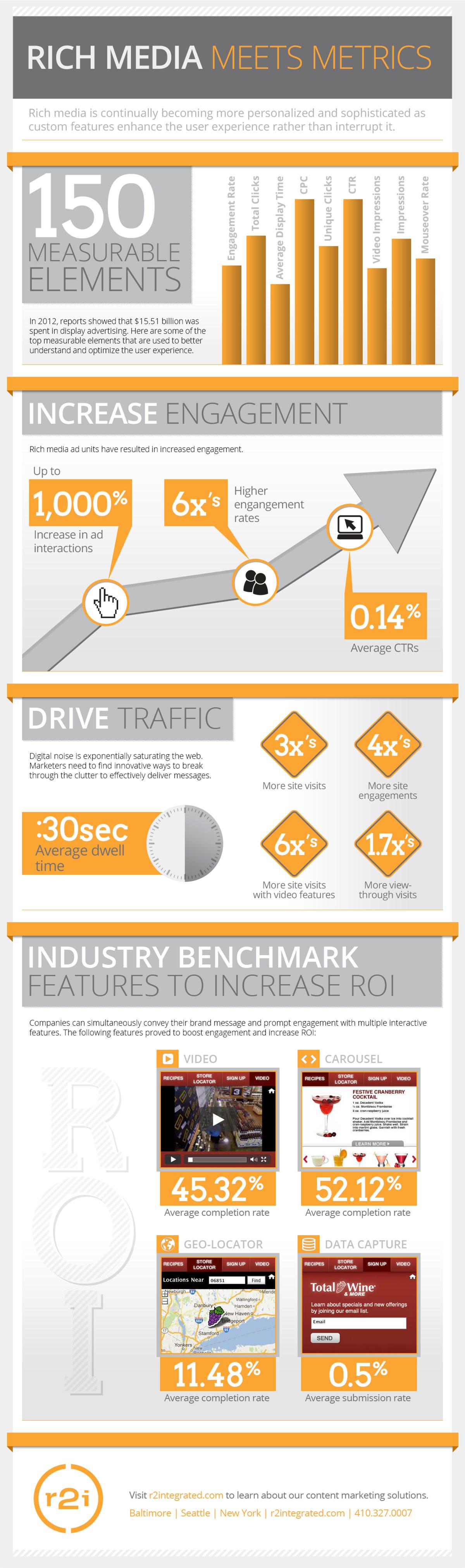 Mediamind 2012 Rich Media Benchmark Infographic Increase Engagement Media Infographic Marketing Topics