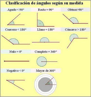 Construyendoangulos Clasificacion De Los Angulos Clasificacion De Los Angulos Angulos Matematicas Matematicas