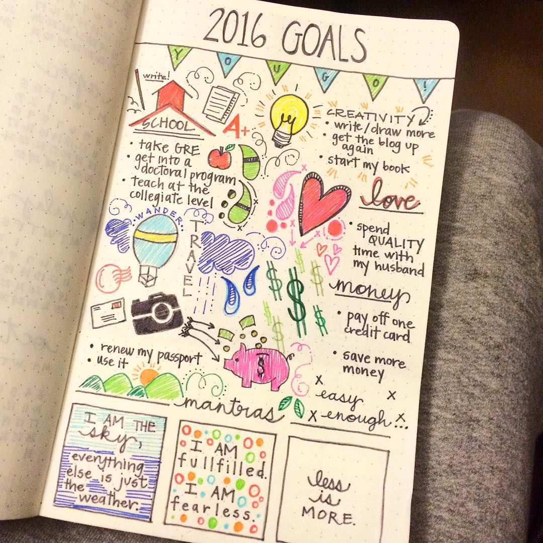 """""""Day 4 of the #planwithmechallenge and it's time for the #biggoals of 2016. I focused on school, creativity, love, travel, and money. Plus, a few mantras…"""""""