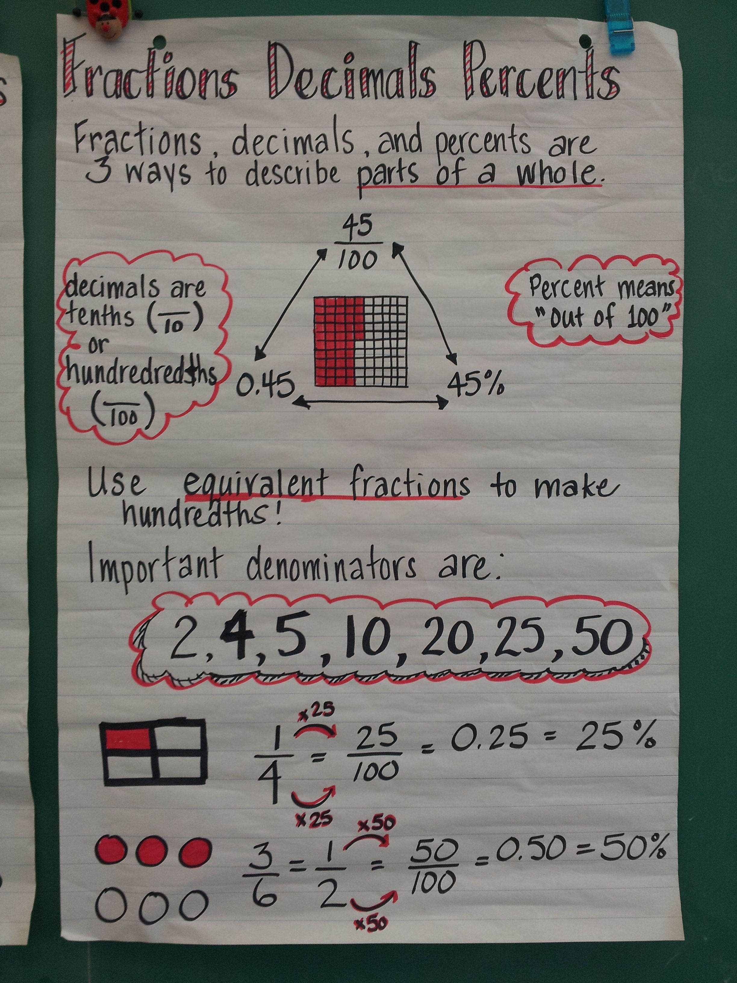 Fractions Decimals Percent Anchor Chart With Images