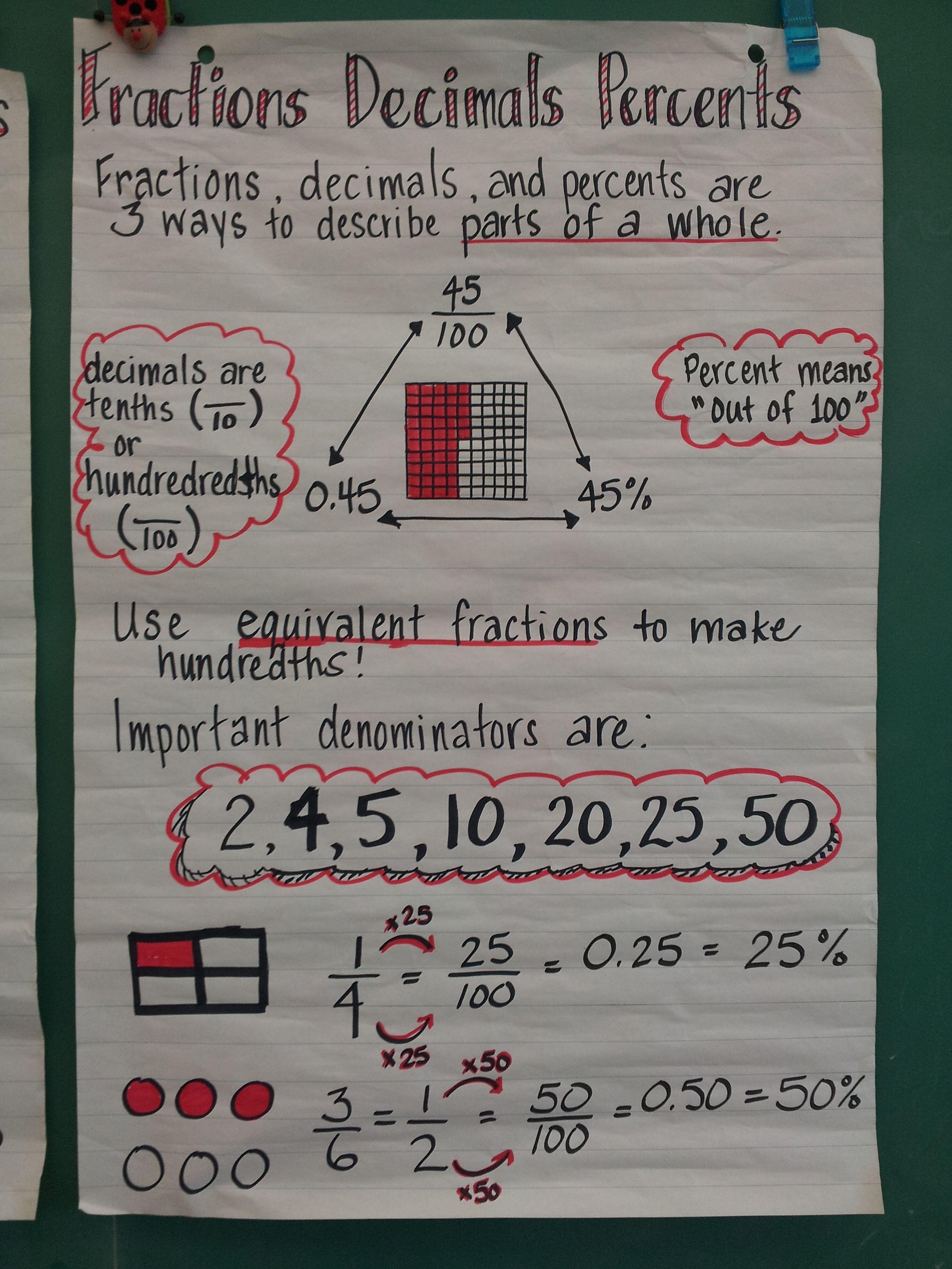 fractions decimals percent anchor chart | school: math | pinterest