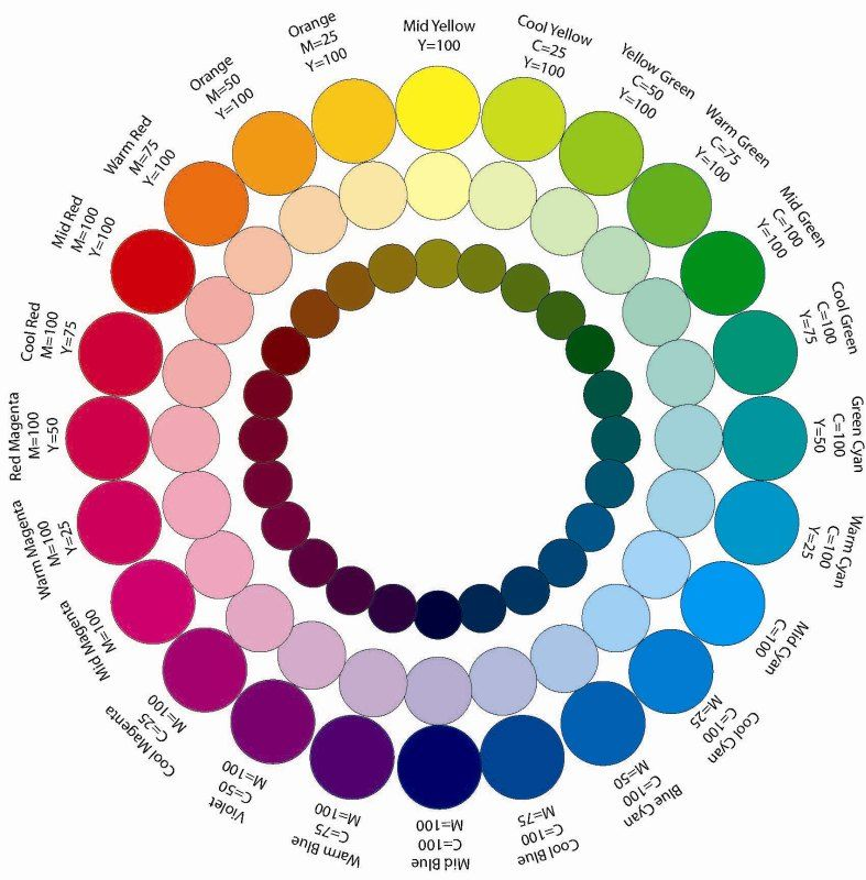 Sample Color Wheel Chart Traditional And Modern Colour Wheel In