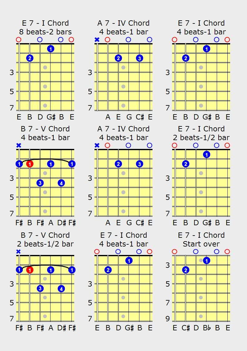 Blues Guitar Chords Scales And Free Guitar Lessons On Playing The