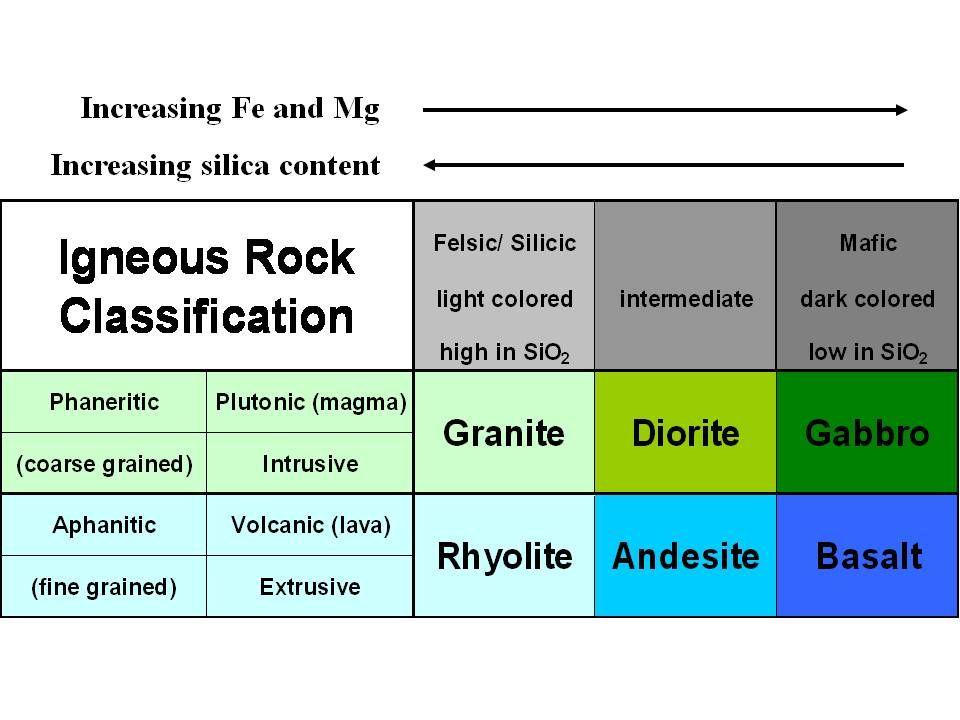 Igneous Rock Classification Chart Jpg 960 720 Igneous Rock Igneous Andesite