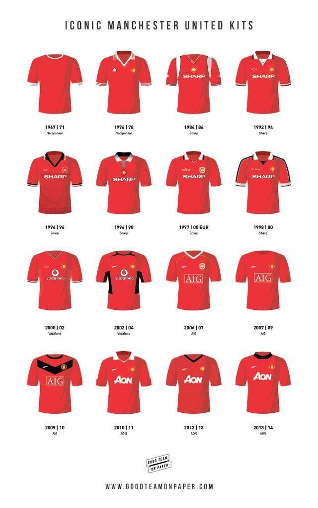 9fc6040a5cb Man Utd home shirt history.