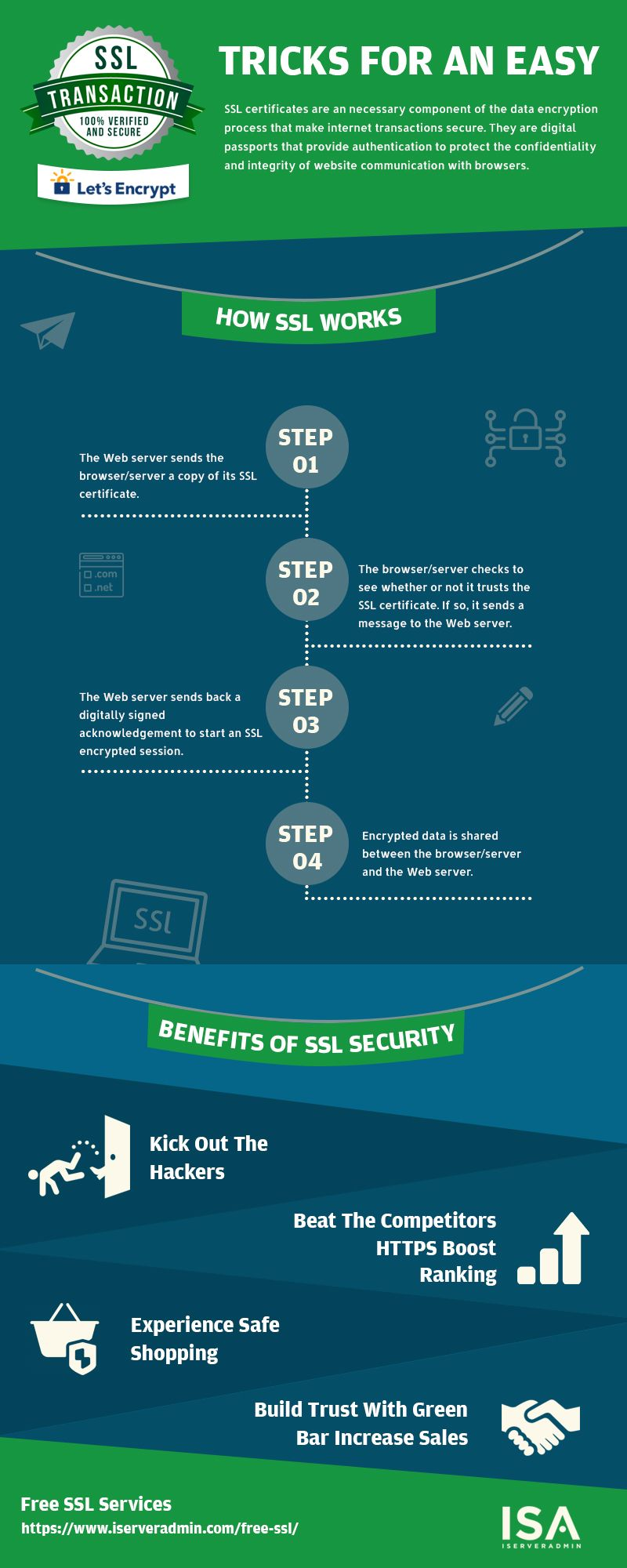 Get The Trusted Ssl Certificate At Zero Cost That Will Provide You