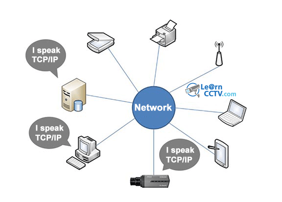 What is cctv closed circuit television easily explained ip cctv diagram ip camera in the network ccuart Image collections