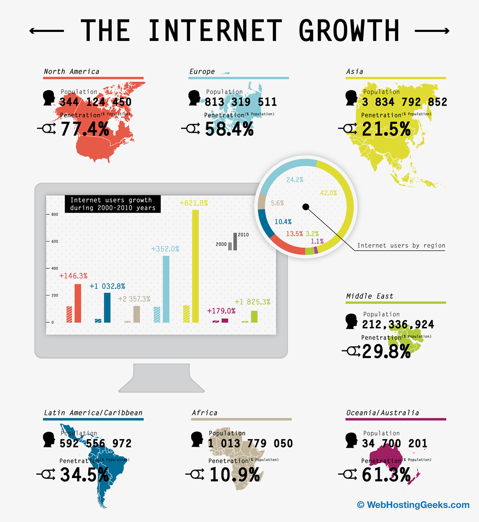The Growth Of The Internet [Infographic] | Internet ...