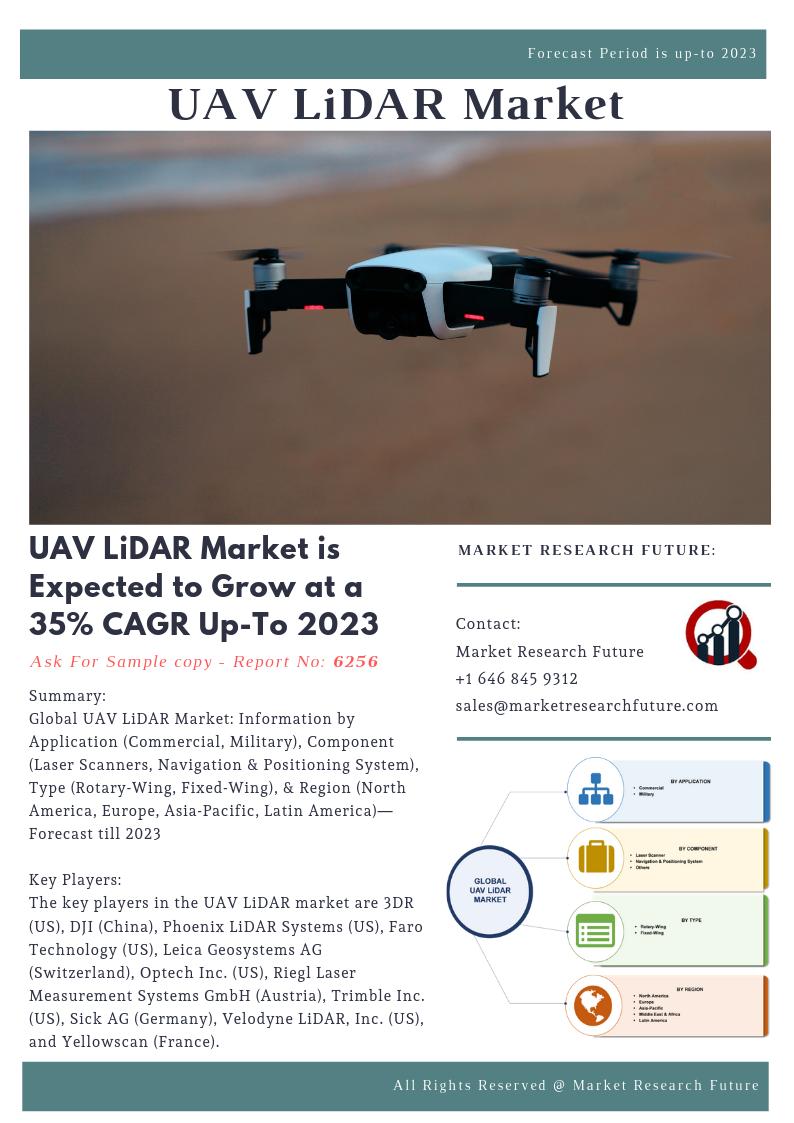 Global UAV LiDAR Market: Information by Application (Commercial