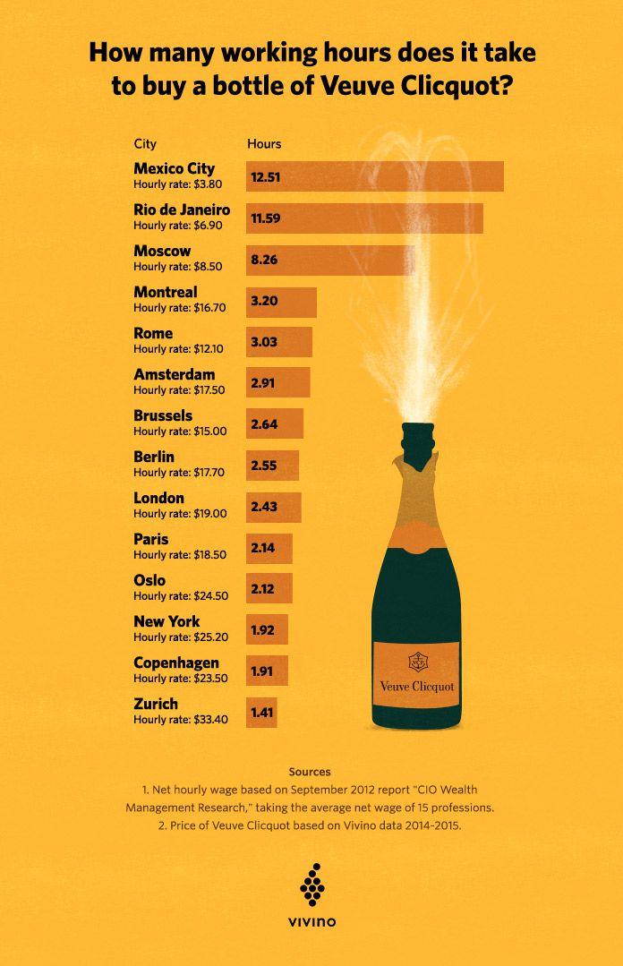 Introducing The Veuve Clicquot Index In 2020 Veuve Clicquot