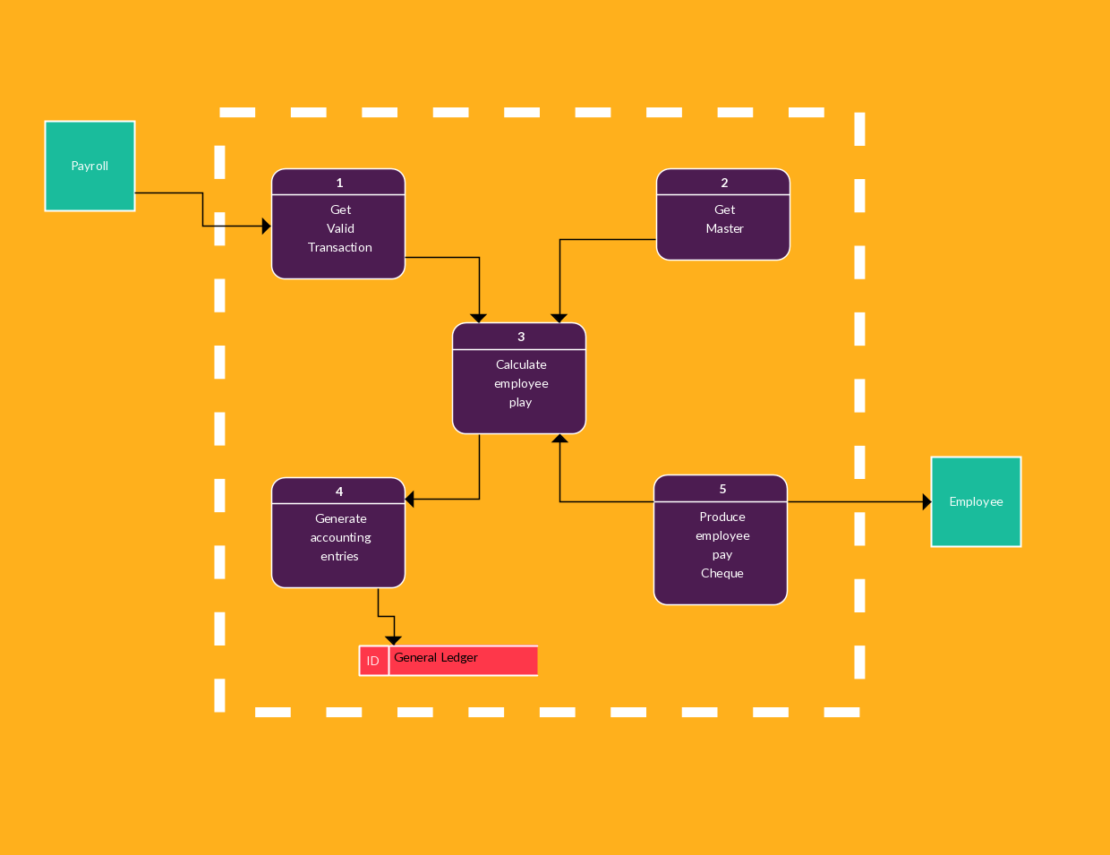 data flow diagram example of a payroll system [ 1240 x 955 Pixel ]