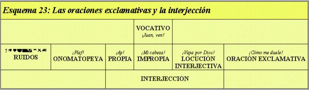 Oraciones exclamativas e interjección. http://juampedrino.com ...