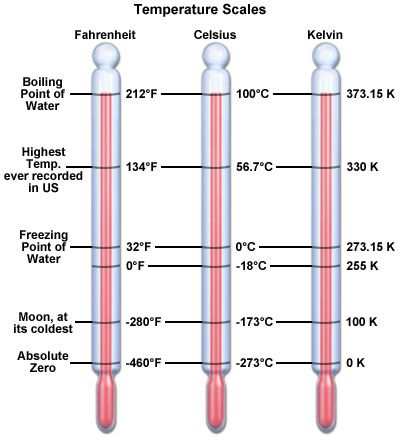 comparison of three temperature scales with thermometers in fahrenheit celsius and kelvin. Black Bedroom Furniture Sets. Home Design Ideas