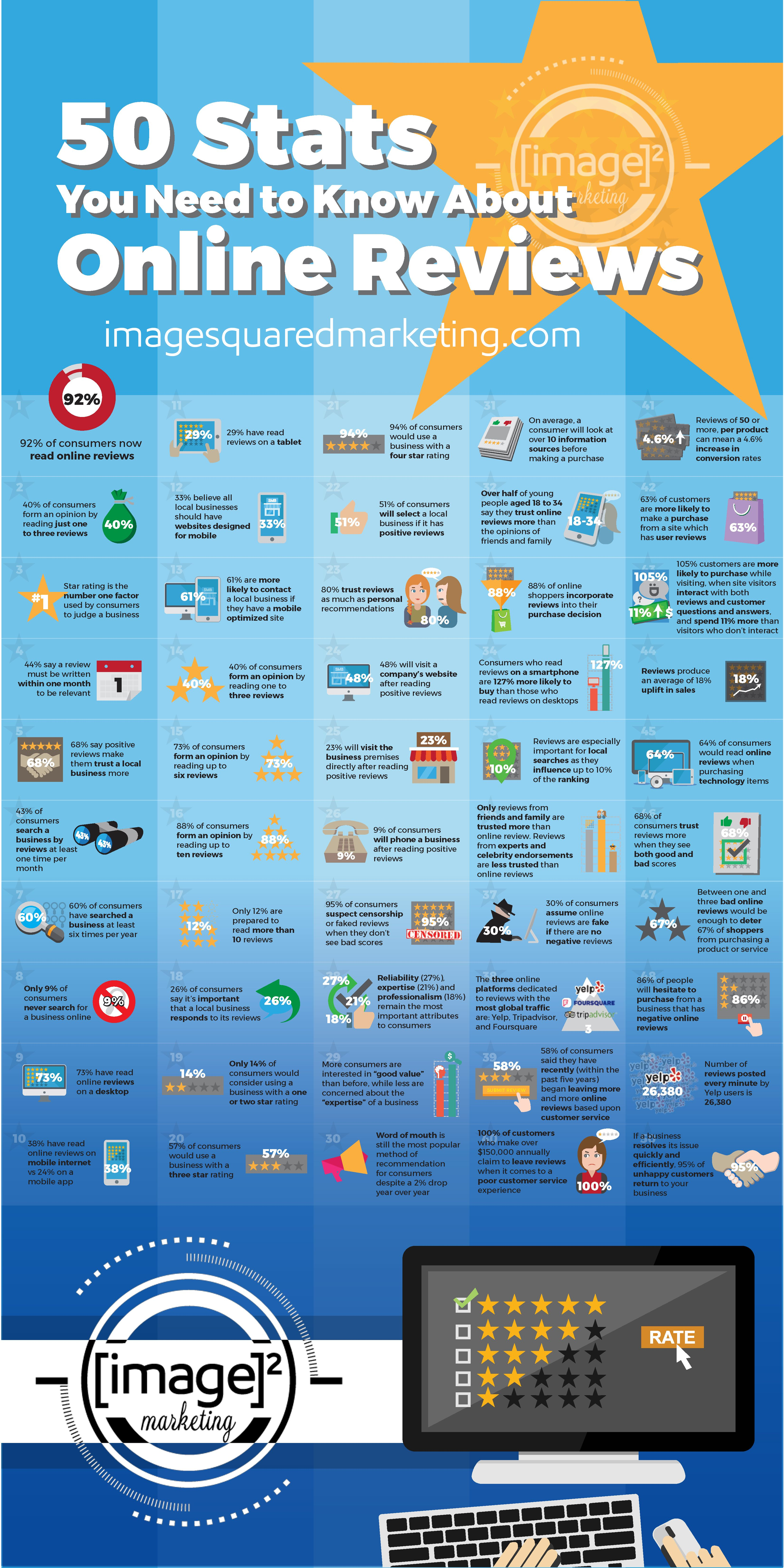 20 Stats about Online Reviews and More We believe in a ...