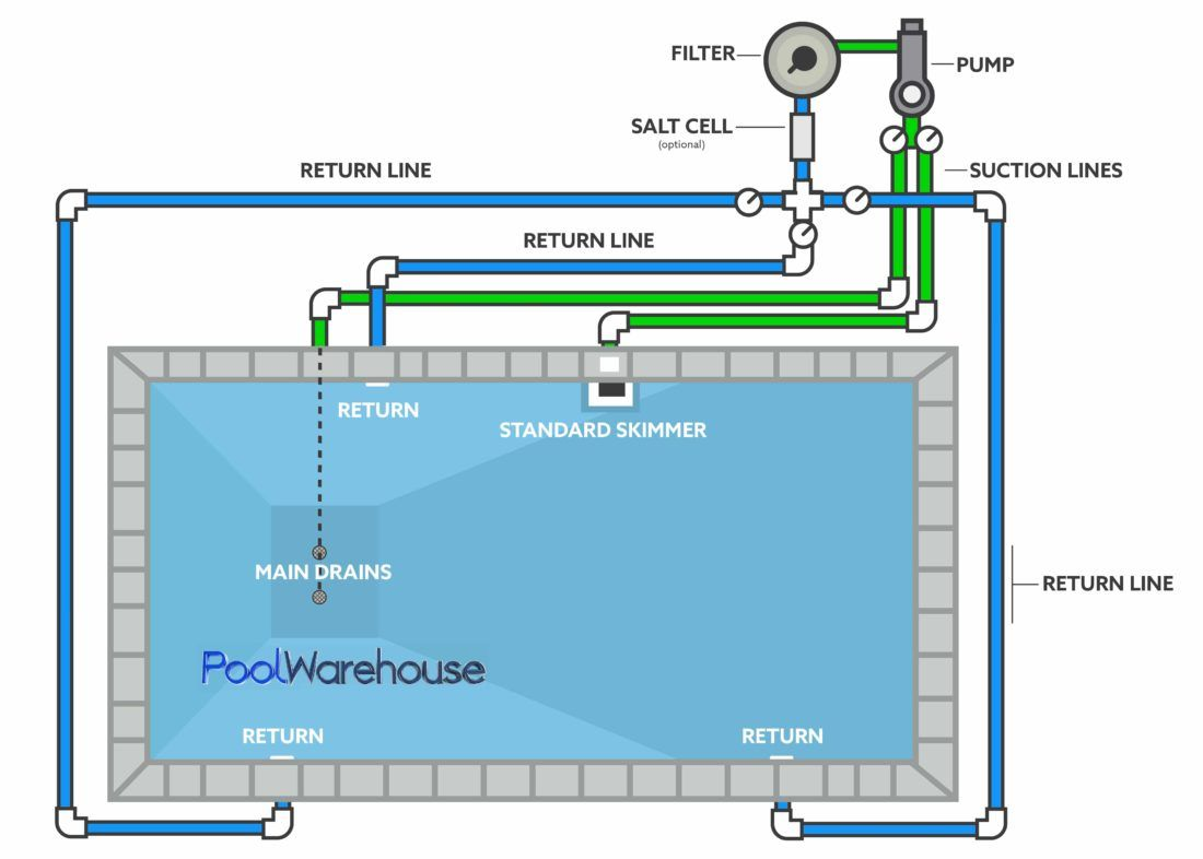 Swimming Pool Plumbing Diagrams Inground Pool Kit Plumbing Layouts Swimming Pool Plumbing Pool Plumbing Swimming Pool Heaters