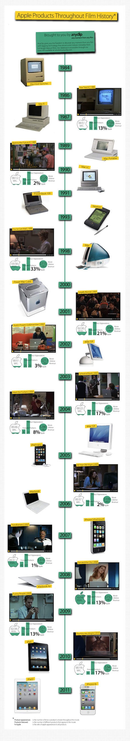 Evolution of Apple products in the film industry Apple