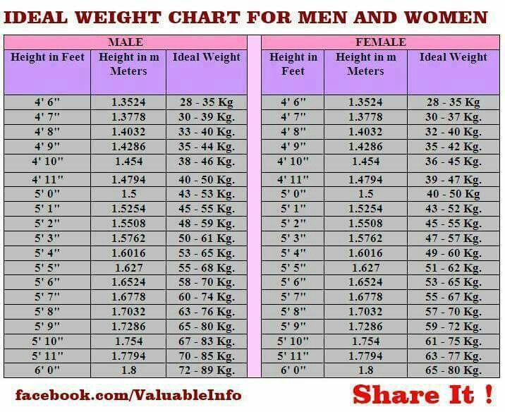 Your Ideal Weight Chart  Wellness Charts    Weight Charts
