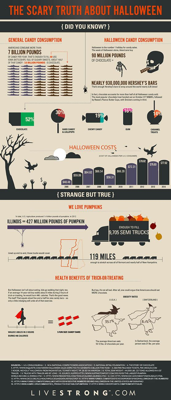 the scary truth about halloween infographic