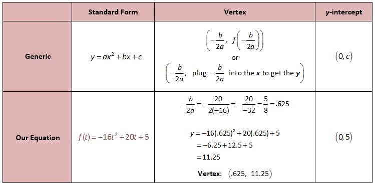 Finding The Vertex Of A Parabola School Pinterest Algebra