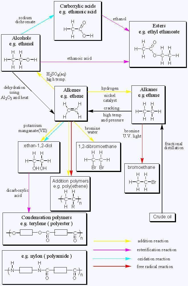 Organic Chemistry Reactions Chart Gcse organic chemistry