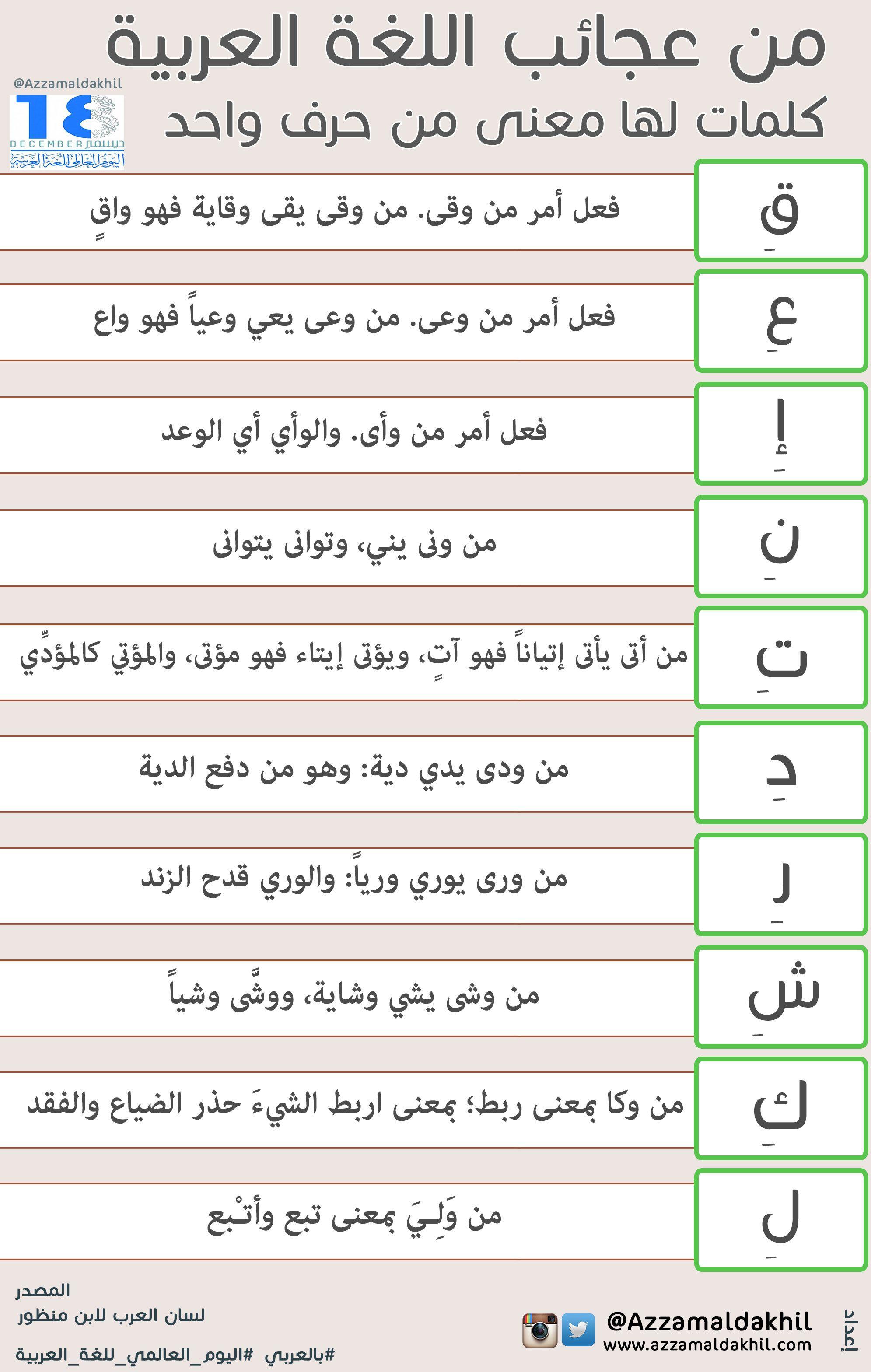 من عجائب اللغة العربية كلمات لها معنى من حرف واحد Learn Arabic Language Arabic Language Learn Arabic Online