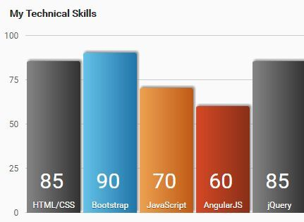 graphjs is a tiny and easy-to-use #jQuery plugin that converts a - what is a bar chart