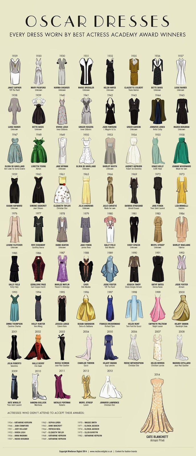 Os Vestidos das Ganhadoras do Oscar - Infográfico   Cores do Dia: Os Vestidos das Ganhadoras do Oscar - Infográfico