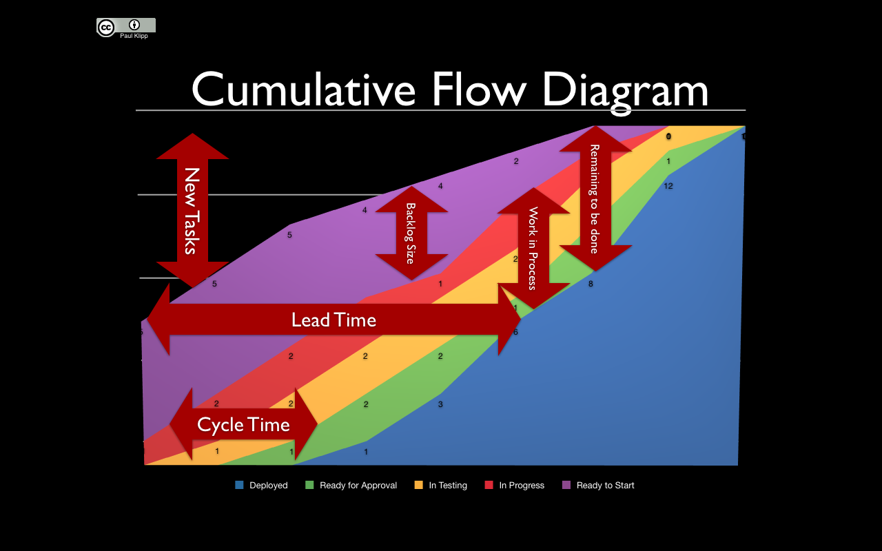 Paul Klipp U0026 39 S Picture Of Kanban Cfd  With Images