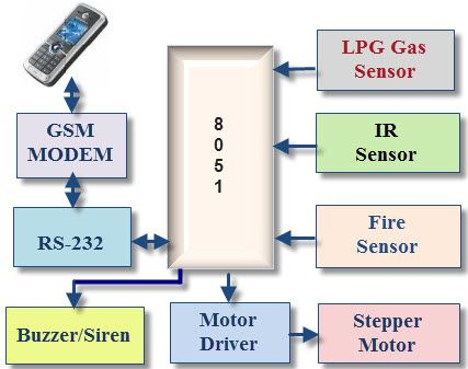 block diagram of gsm based home security system. Black Bedroom Furniture Sets. Home Design Ideas