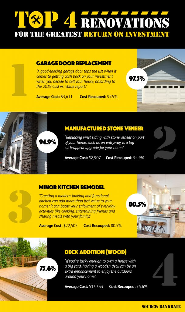 Top 4 Renovations For The Greatest Return On Investment Infographic Renovations Investing Infographic