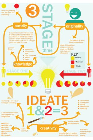 stages of design thinking stage ideate designthinking also for pinterest planeacion estrategica rh co