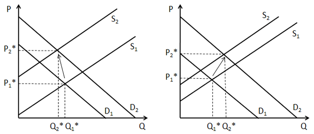 Guide To The Supply And Demand Equilibrium Equilibrium Graphing Macroeconomics