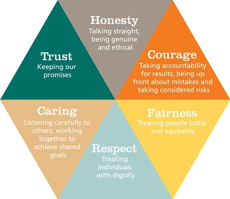 Values hexagon | Leadership traits, Lateral thinking, Leadership development
