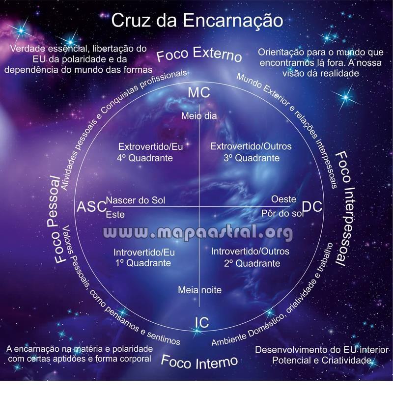 Quadrantes-astrologia-zodiaco-horoscopo-signos.jpg (800×800)