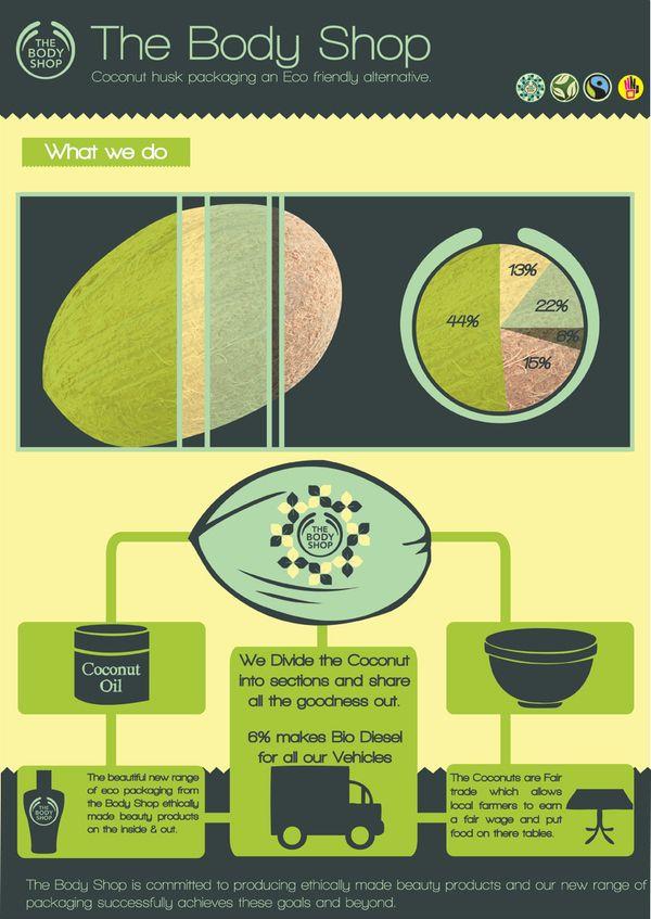 infografia the body shop