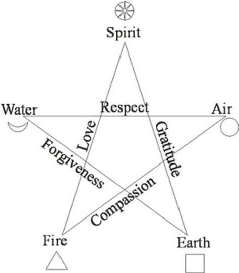 Pentacle Metaphysical Pinterest Pentacle Witches And Magick