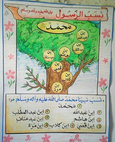 نسب الرسول محمد صلى الله عليه وسلم Prophets In Islam